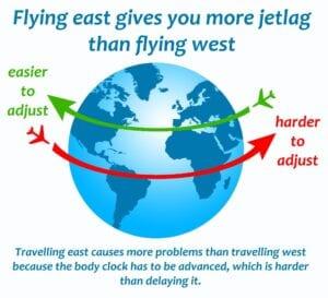 Jetlag Traveling East versus Traveling West - Simply Good Sleep