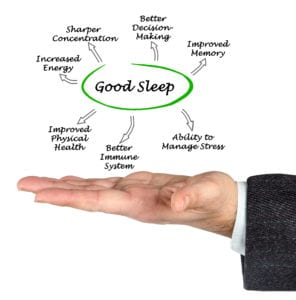Diagram Describing How Good Sleep has Health Benefits