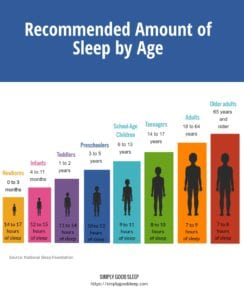 Recommended Amount of Sleep by Age Infographic