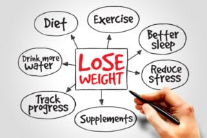 Tips on how to lose weight diagram