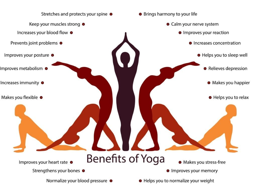 Benefits of Yoga on the Body - Simply Good Sleep